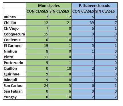 Escuelas con y sin clases presenciales en Ñuble, al 3 de junio.